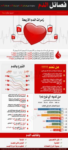 انفوجرافيك : زمرات الدم او فئات الدم أو فصائل الدم