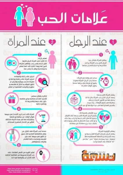 انفوجرافيك علامات الحب عند الرجل المرأة