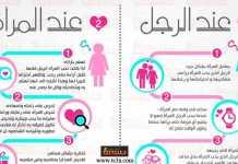 انفوجرافيك كيف تعرف علامات الحب