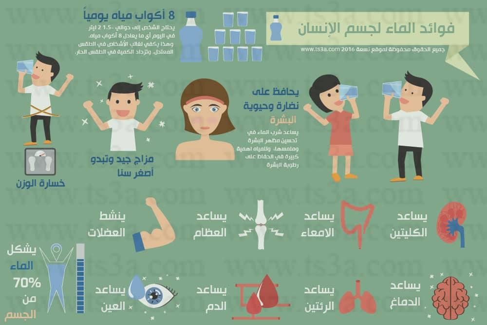 انفوجرافيك فوائد الماء للجسم - موقع تسعة